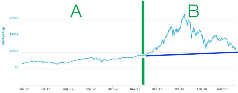 Gli andamenti del mercato ed alcune riflessioni in merito